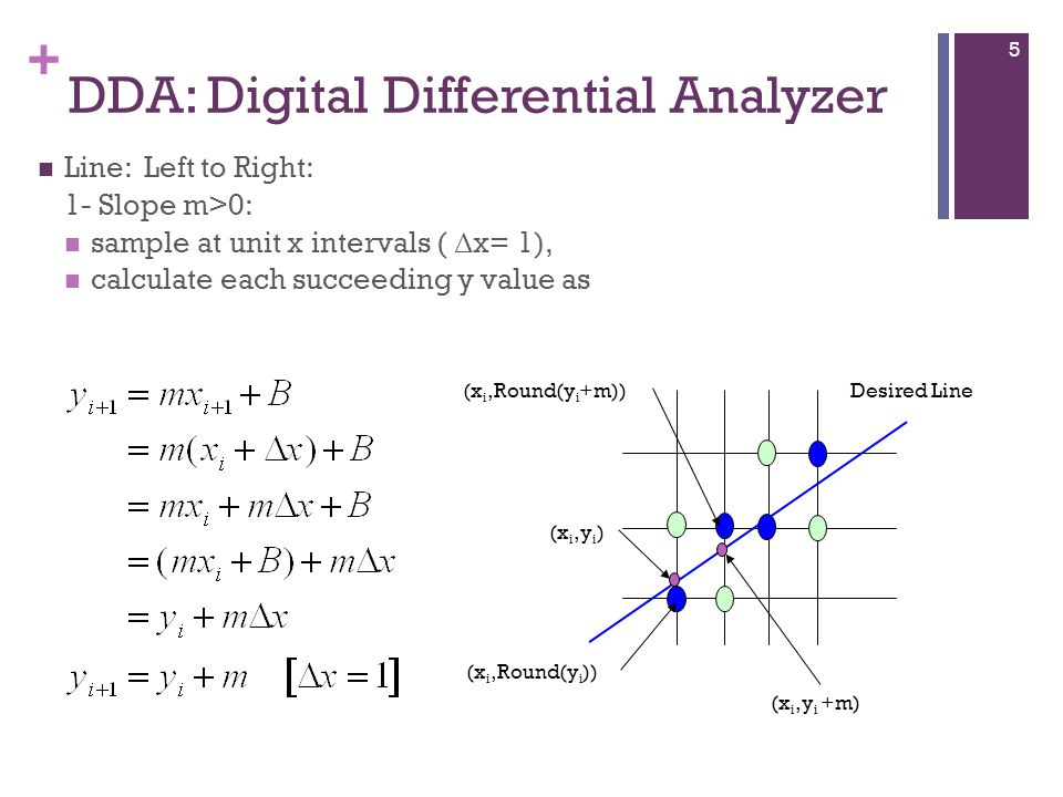 + DDA: Digital Differential Analyzer (x i,y i ) (x i,Round(y i )) (x i,Round(y i +m)) (x i,y i +m) Desired Line Line: Left to Right: 1- Slope m>0: sample at unit x intervals ( Δ x= 1), calculate each succeeding y value as 5