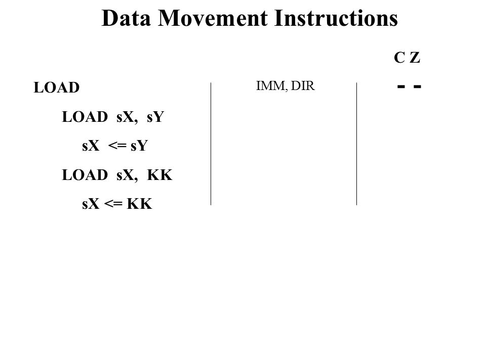 Data Movement Instructions LOAD LOAD sX, sY sX <= sY LOAD sX, KK sX <= KK IMM, DIR C Z -