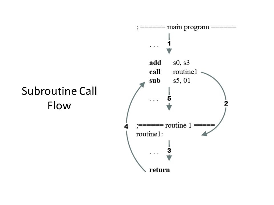 Subroutine Call Flow