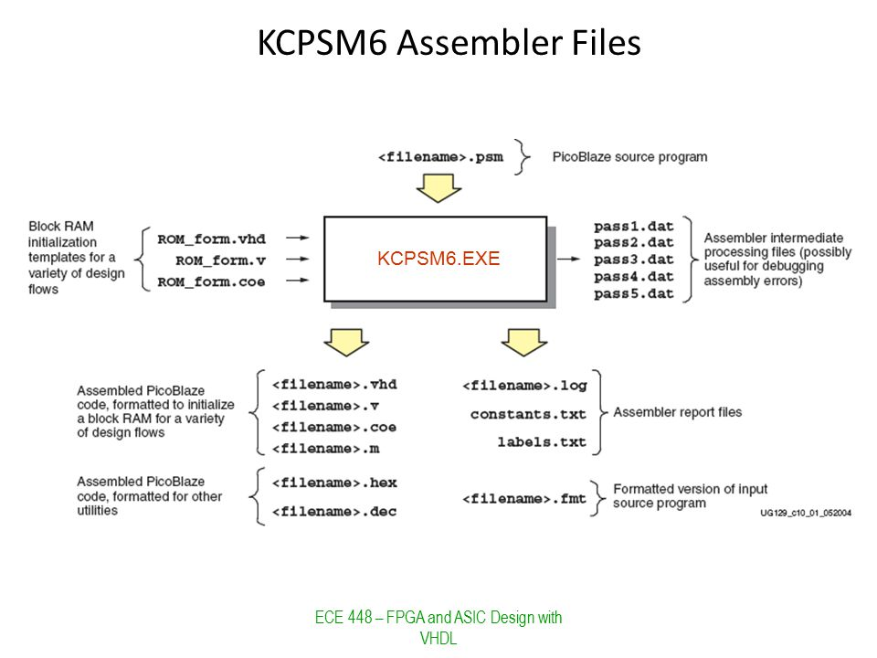 KCPSM6 Assembler Files ECE 448 – FPGA and ASIC Design with VHDL KCPSM6.EXE