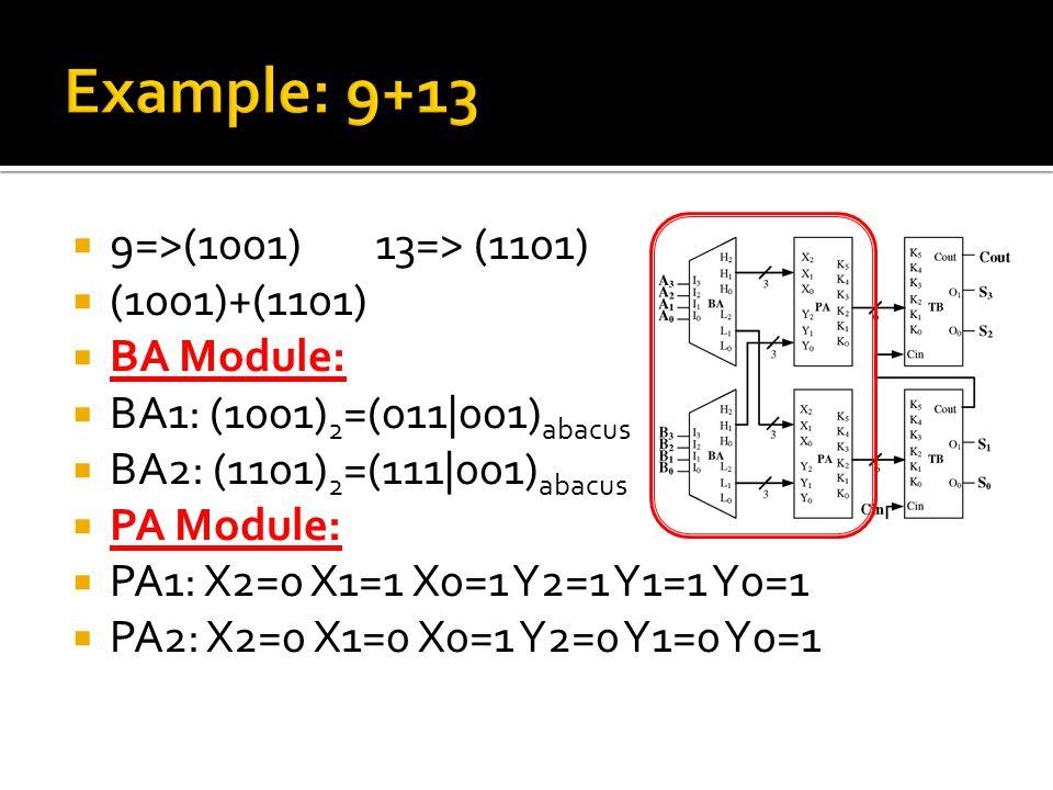  9=>(1001)13=> (1101)  (1001)+(1101)  BA Module:  BA1: (1001) 2 =(011|001) abacus  BA2: (1101) 2 =(111|001) abacus  PA Module:  PA1: X2=0 X1=1 X0=1 Y2=1 Y1=1 Y0=1  PA2: X2=0 X1=0 X0=1 Y2=0 Y1=0 Y0=1