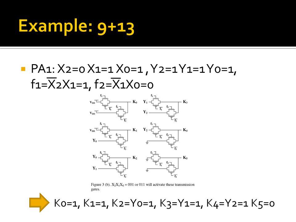  PA1: X2=0 X1=1 X0=1, Y2=1 Y1=1 Y0=1, f1=X2X1=1, f2=X1X0=0 K0=1, K1=1, K2=Y0=1, K3=Y1=1, K4=Y2=1 K5=0