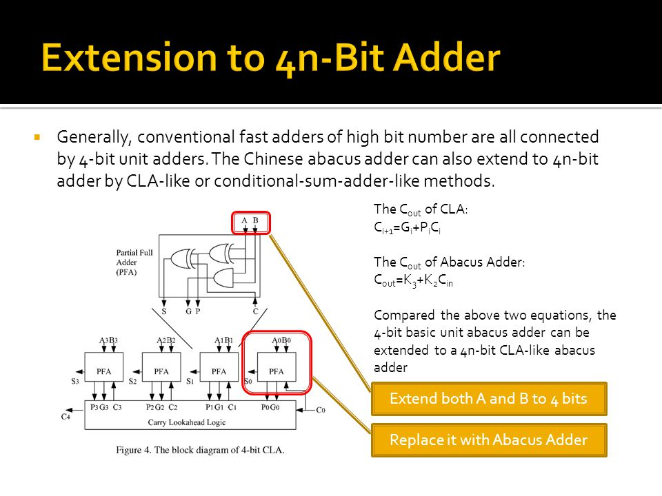  Generally, conventional fast adders of high bit number are all connected by 4-bit unit adders.