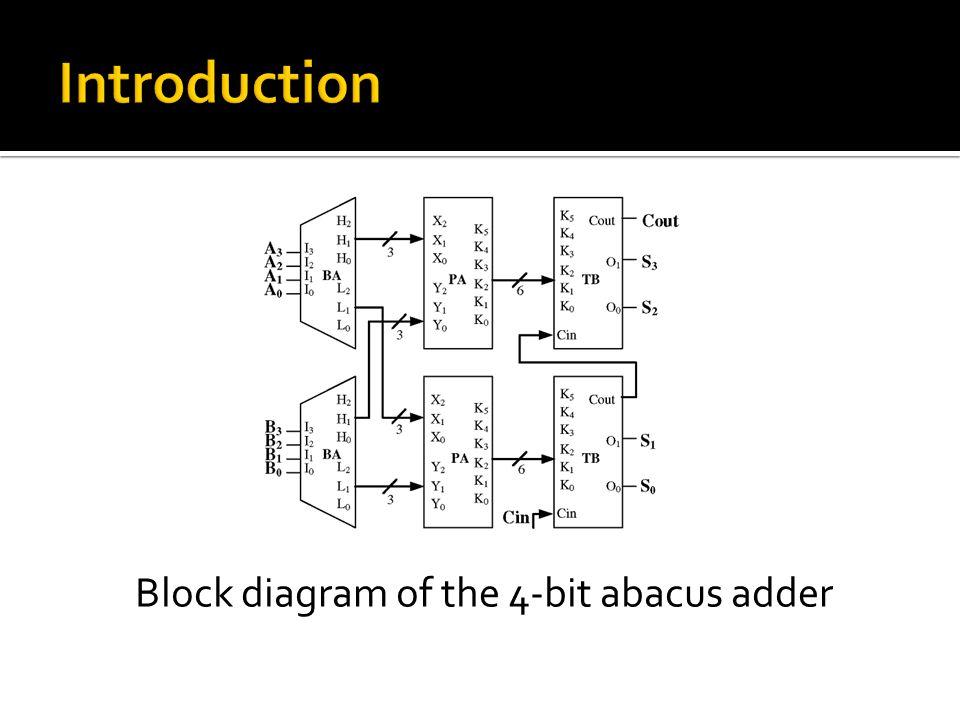 Block diagram of the 4-bit abacus adder