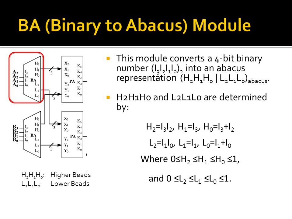  This module converts a 4-bit binary number (I 3 I 2 I 1 I 0 ) 2 into an abacus representation (H 2 H 1 H 0 | L 2 L 1 L 0 ) abacus.