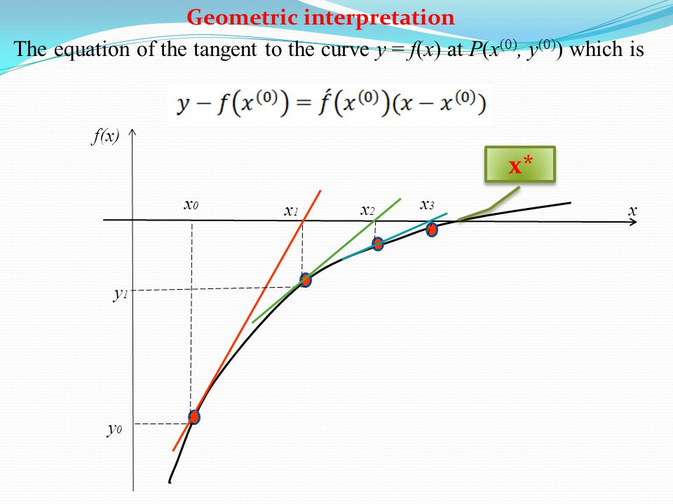 x f(x) x0x0 y0y0 x1x1 y1y1 x2x2 x3x3 Geometric interpretation The equation of the tangent to the curve y = f(x) at P(x (0), y (0) ) which is x*
