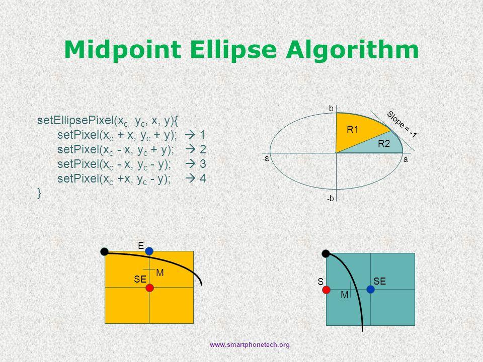 Midpoint Ellipse Algorithm a b -b -a Slope = -1 R2 R1 E SE M S M setEllipsePixel(x c, y c, x, y){ setPixel(x c + x, y c + y);  1 setPixel(x c - x, y c + y);  2 setPixel(x c - x, y c - y);  3 setPixel(x c +x, y c - y);  4 } www.smartphonetech.org