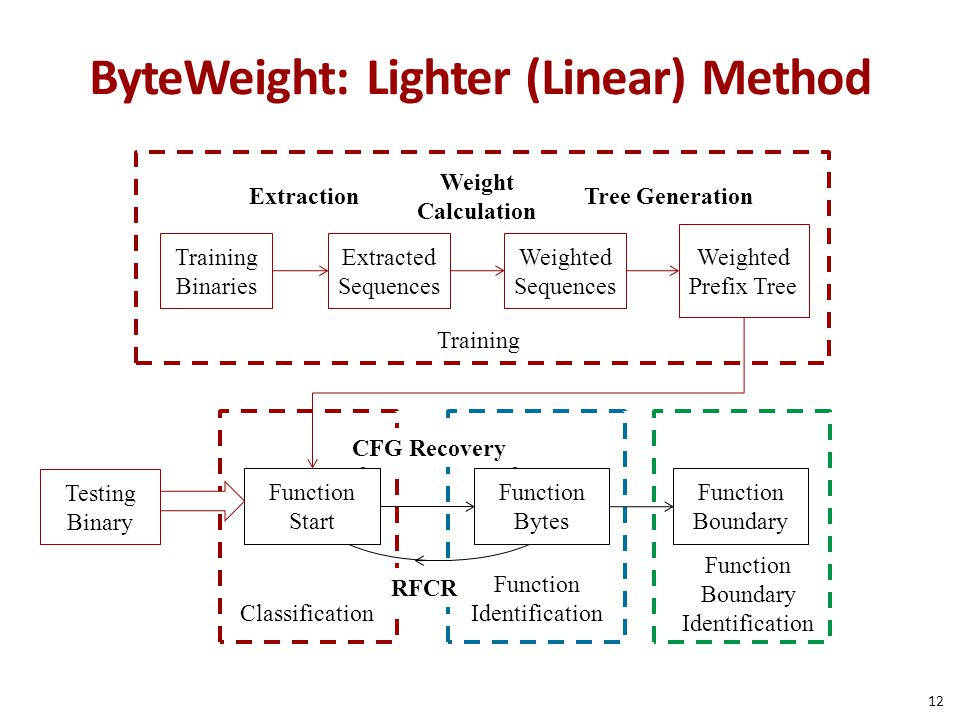 ByteWeight: Lighter (Linear) Method Testing Binary Weight Calculation Training Binaries Weighted Sequences Weighted Prefix Tree Extraction Training Fu
