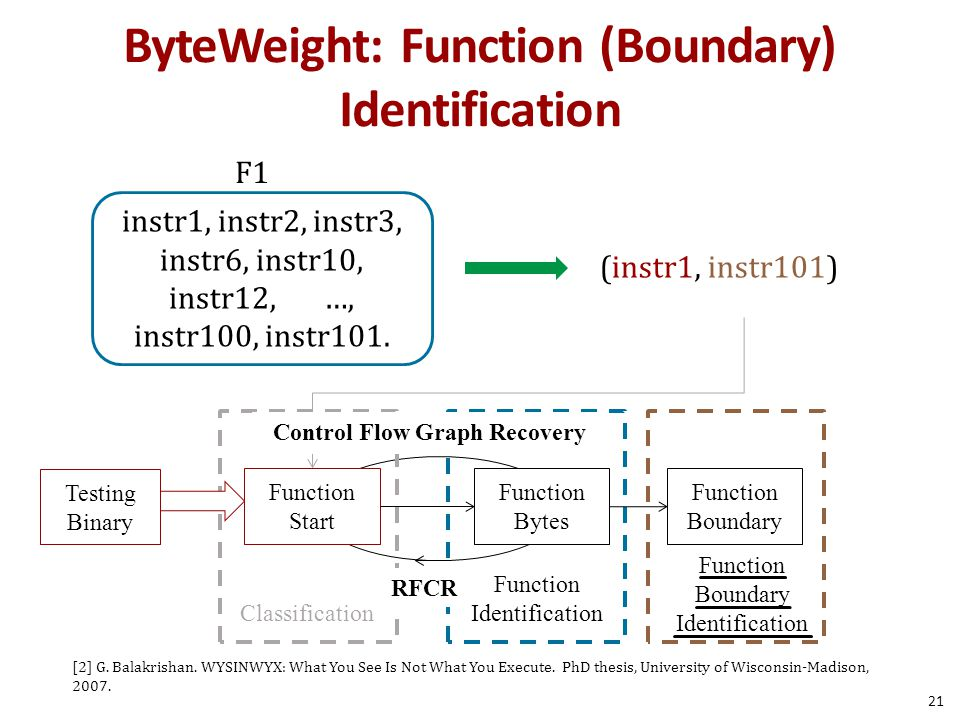 ByteWeight: Function (Boundary) Identification Testing Binary Function Start Function Bytes Function Boundary Function Boundary Identification RFCR Cl