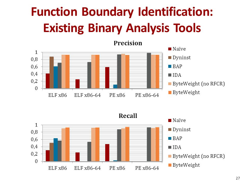 Function Boundary Identification: Existing Binary Analysis Tools 27