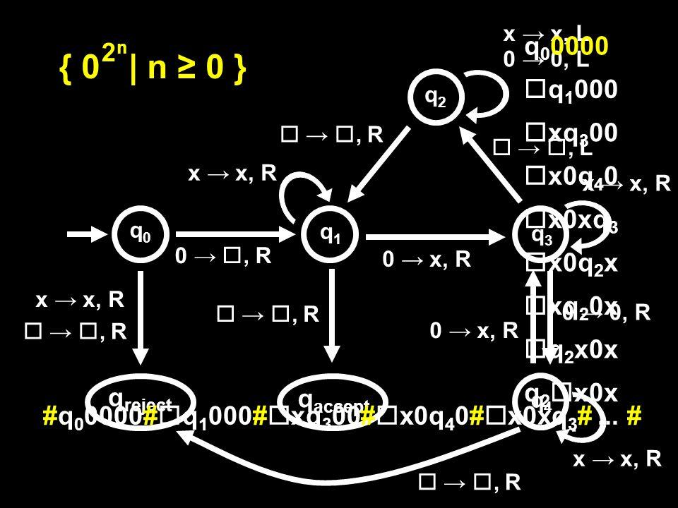 0 → , R  → , R q accept q reject 0 → x, R x → x, R  → , R x → x, R 0 → 0, L x → x, L x → x, R  → , L  → , R 0 → x, R 0 → 0, R  → , R x → x, R { 0 | n ≥ 0 } 2n2n q0q0 q1q1 q2q2 q3q3 q4q4 q 0 0000  q 1 000  xq 3 00  x0q 4 0  x0xq 3  x0q 2 x  xq 2 0x  q 2 x0x q 2  x0x : #q 0 0000#  q 1 000#  xq 3 00#  x0q 4 0#  x0xq 3 #...