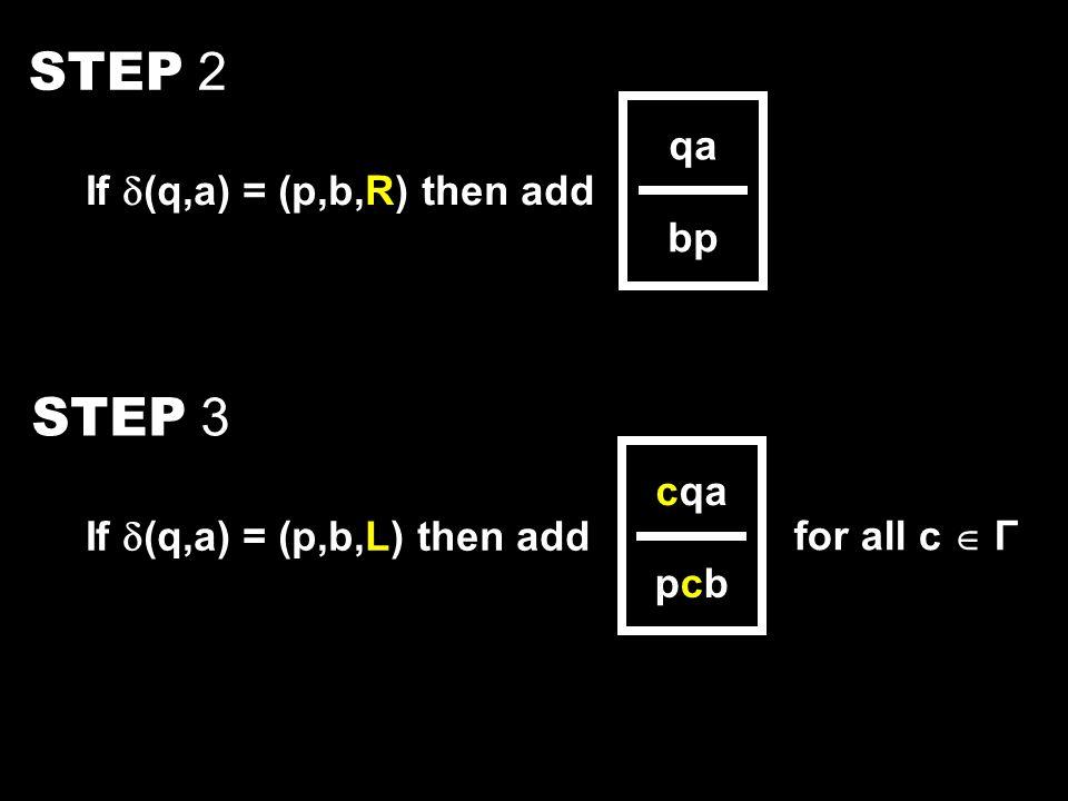 STEP 2 If  (q,a) = (p,b,R) then add qa bp STEP 3 If  (q,a) = (p,b,L) then add cqa pcbpcb for all c  Γ