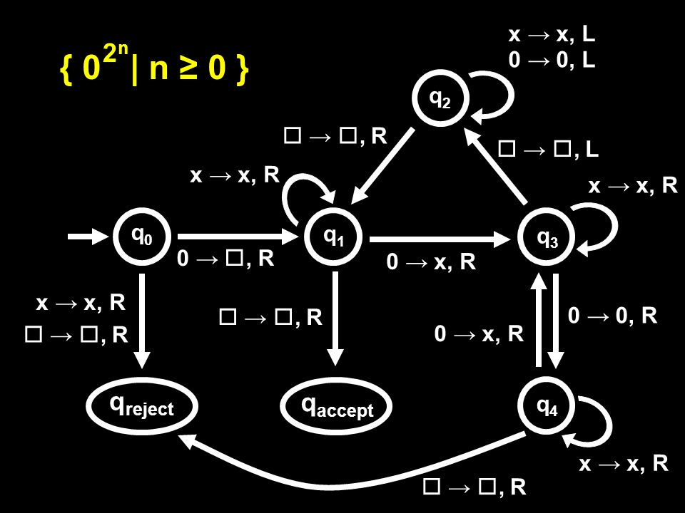 0 → , R  → , R q accept q reject 0 → x, R x → x, R  → , R x → x, R 0 → 0, L x → x, L x → x, R  → , L  → , R 0 → x, R 0 → 0, R  → , R x → x, R { 0 | n ≥ 0 } 2n2n q0q0 q1q1 q2q2 q3q3 q4q4
