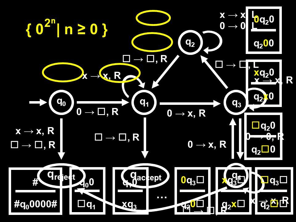 0 → , R  → , R q accept q reject 0 → x, R x → x, R  → , R x → x, R 0 → 0, L x → x, L x → x, R  → , L  → , R 0 → x, R 0 → 0, R  → , R x → x, R { 0 | n ≥ 0 } 2n2n q0q0 q1q1 q2q2 q3q3 q4q4 # #q 0 0000# q00q00 q1q1 q10q10 xq3xq3 … 0q30q3 q20q20 xq3xq3 q2xq2x q3q3 q2q2 0q200q20 q200q200 xq20xq20 q2x0q2x0 q20q20 q20q20