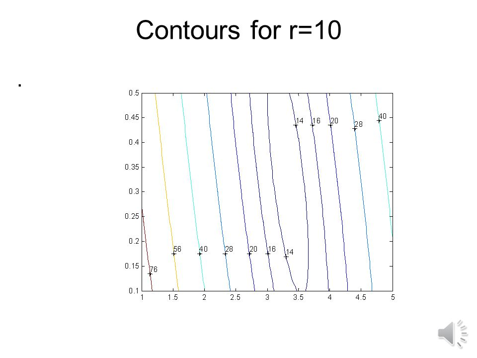 Contours for r=1.