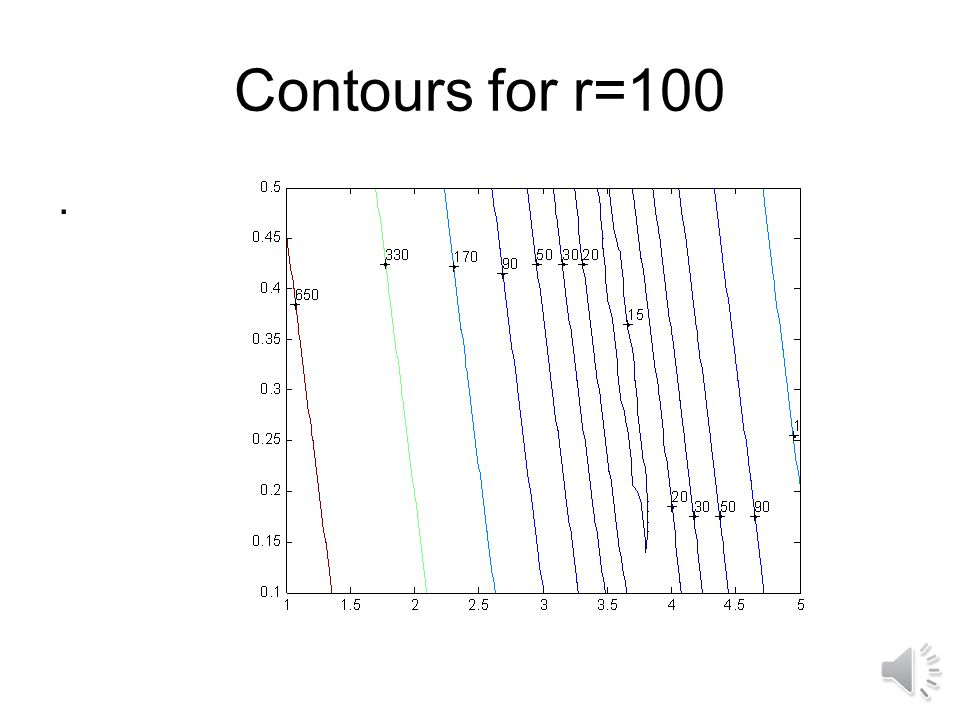 Contours for r=10.