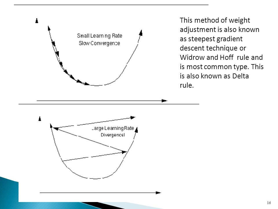16 This method of weight adjustment is also known as steepest gradient descent technique or Widrow and Hoff rule and is most common type. This is also
