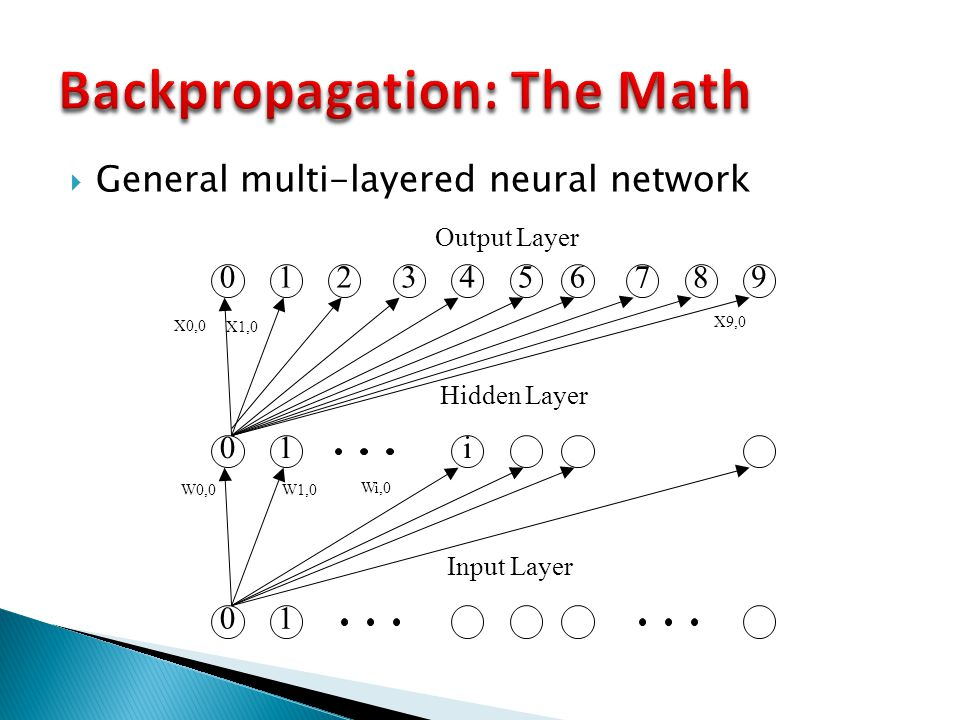  General multi-layered neural network 0123456789 01i 01 Output Layer Wi,0 W0,0 W1,0 X9,0 X0,0 X1,0 Hidden Layer Input Layer