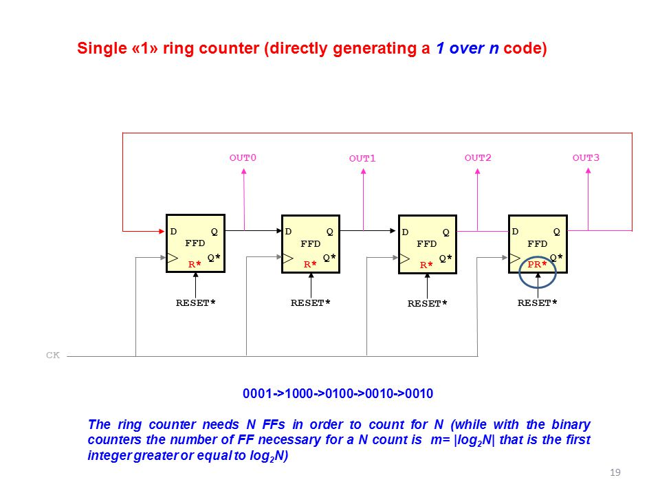 Single «1» ring counter (directly generating a 1 over n code) FFD DQ Q* R* RESET* FFD DQ Q* R* RESET* FFD DQ Q* PR* RESET* OUT3 OUT1 OUT0 CK FFD DQ Q*