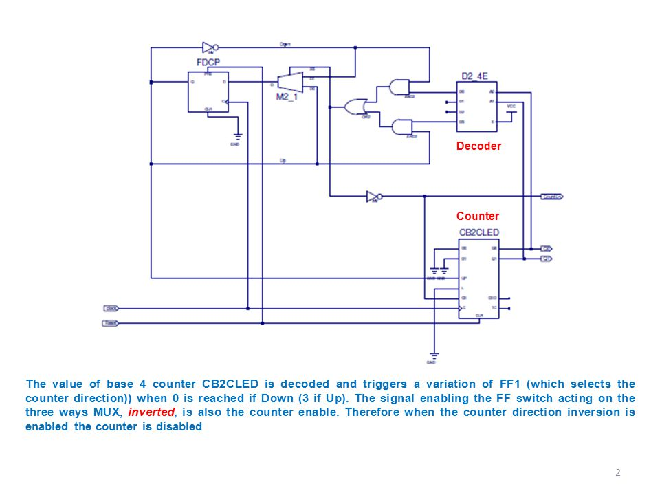 Module N counter with synchronous reset Let's design a modulo N programmable counter with synchronous reset A_RES and an ENABLE.