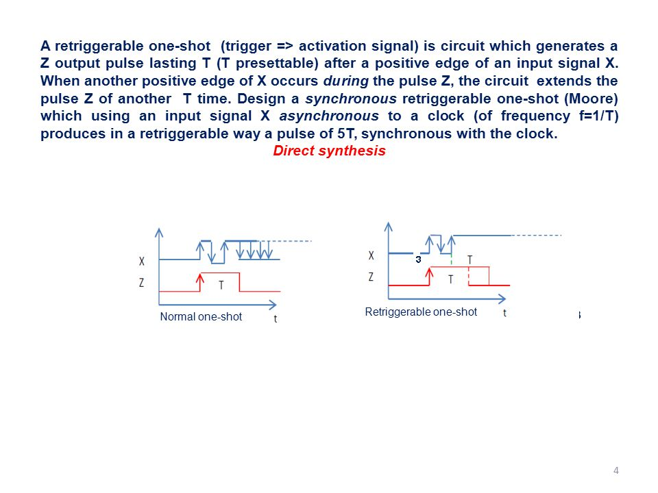 4 A retriggerable one-shot (trigger => activation signal) is circuit which generates a Z output pulse lasting T (T presettable) after a positive edge