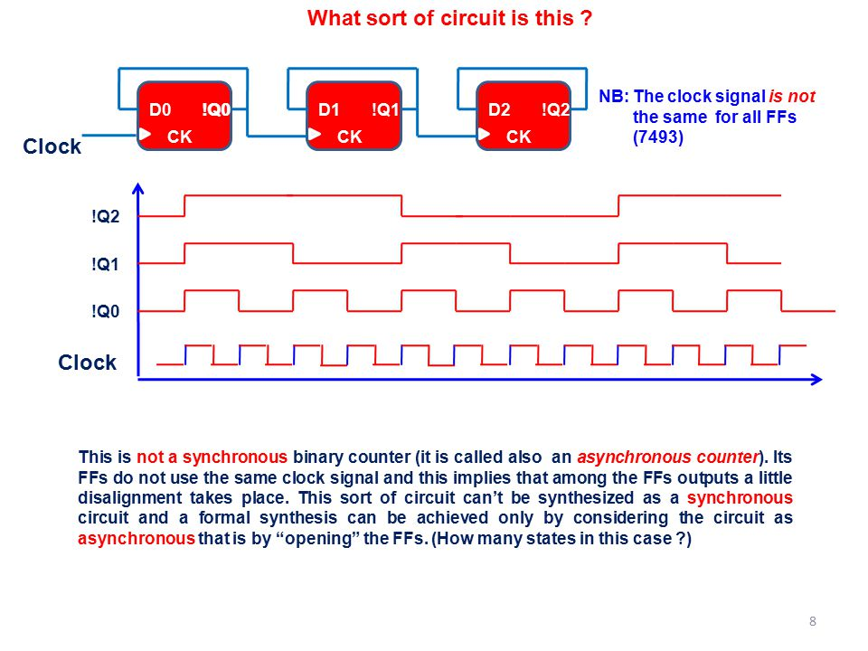 What sort of circuit is this ? This is not a synchronous binary counter (it is called also an asynchronous counter). Its FFs do not use the same clock