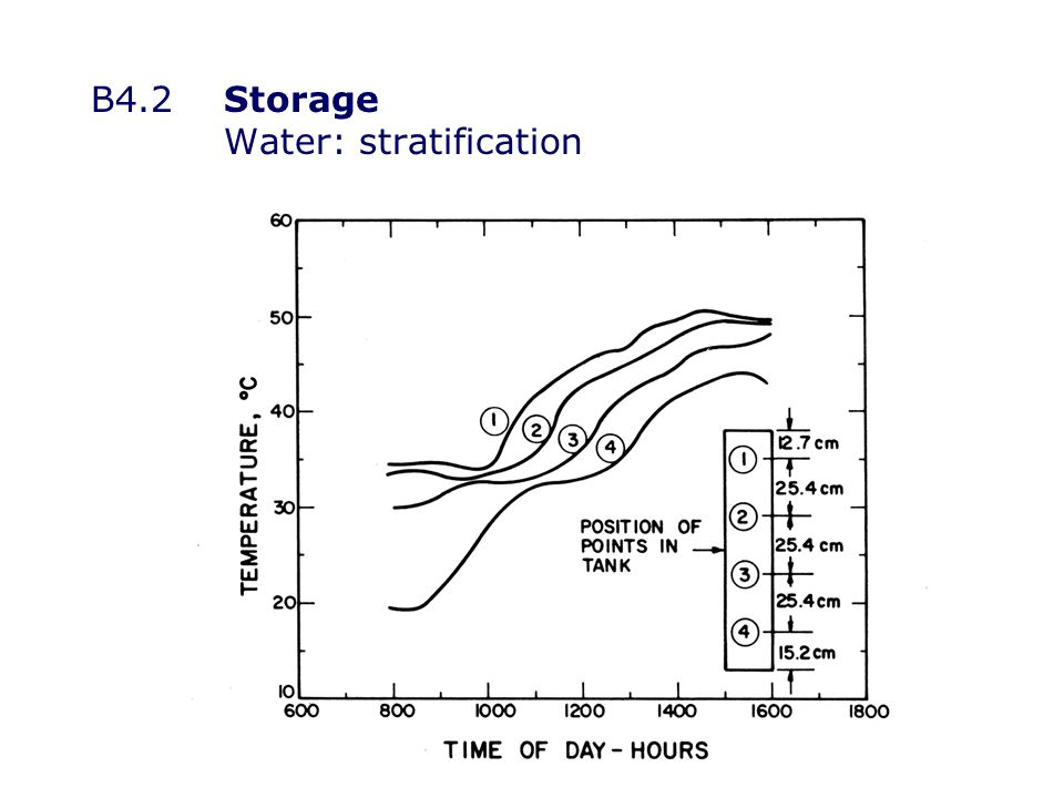 B4.2Storage Water: stratification