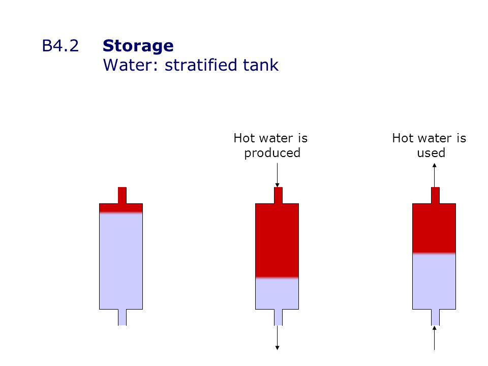 Hot water is produced Hot water is used