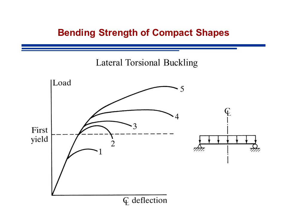 Bending Strength of Compact Shapes Lateral Torsional Buckling