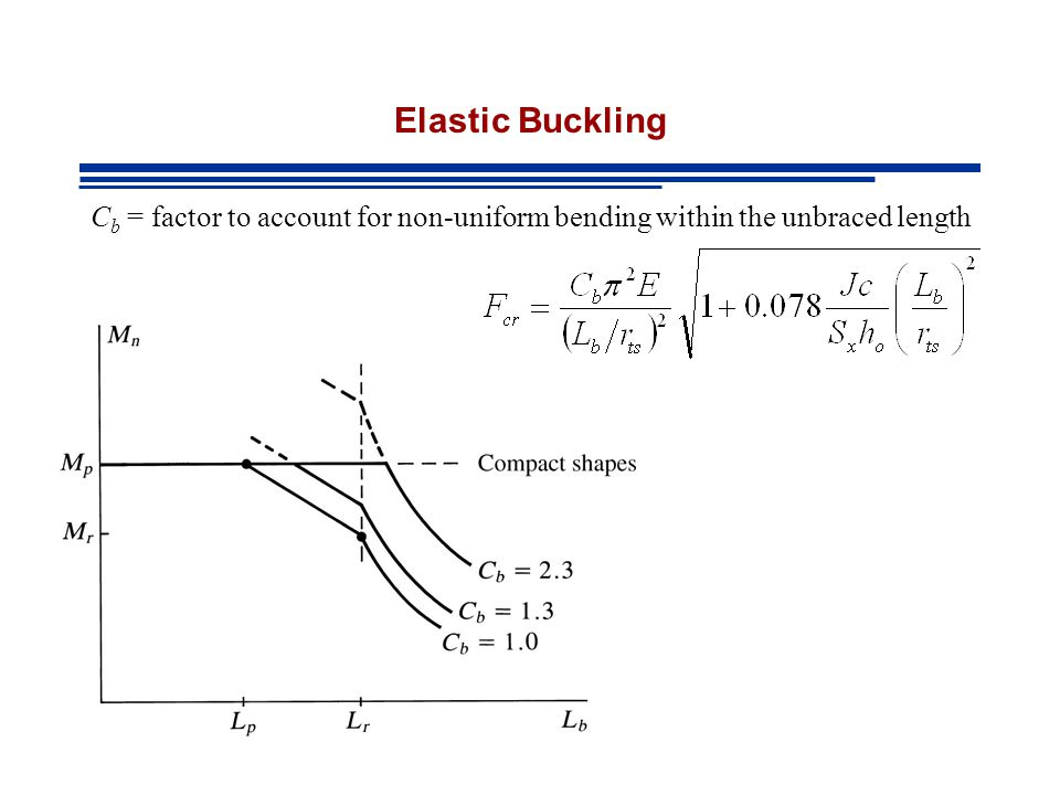 Elastic Buckling C b = factor to account for non-uniform bending within the unbraced length