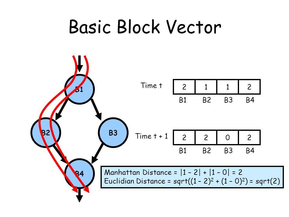 Basic Block Vector B1 B2B3 B4 2112 B1B2B3B4 Time t 2202 B1B2B3B4 Time t + 1 Manhattan Distance = |1 – 2| + |1 – 0| = 2 Euclidian Distance = sqrt((1 – 2) 2 + (1 – 0) 2 ) = sqrt(2)