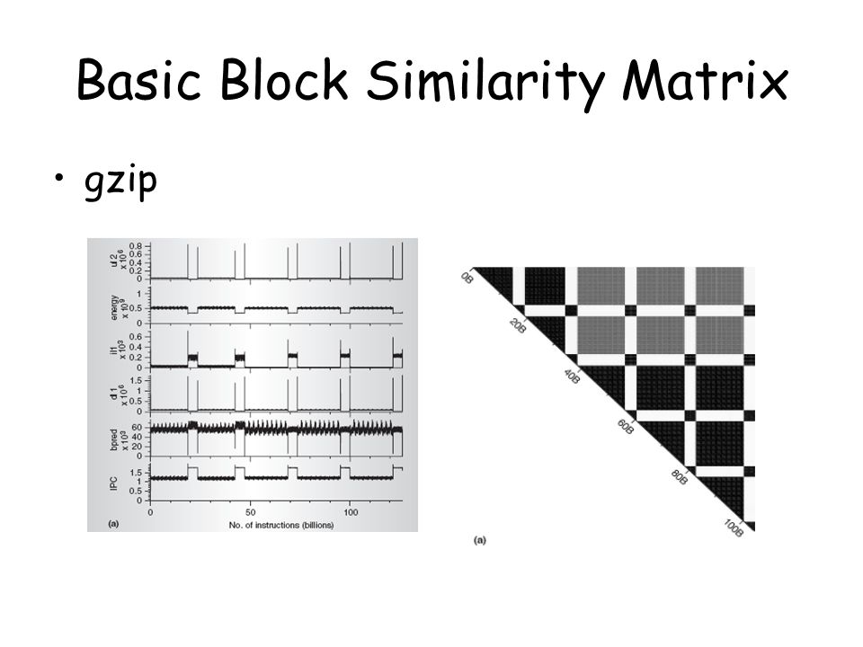 Basic Block Similarity Matrix gzip