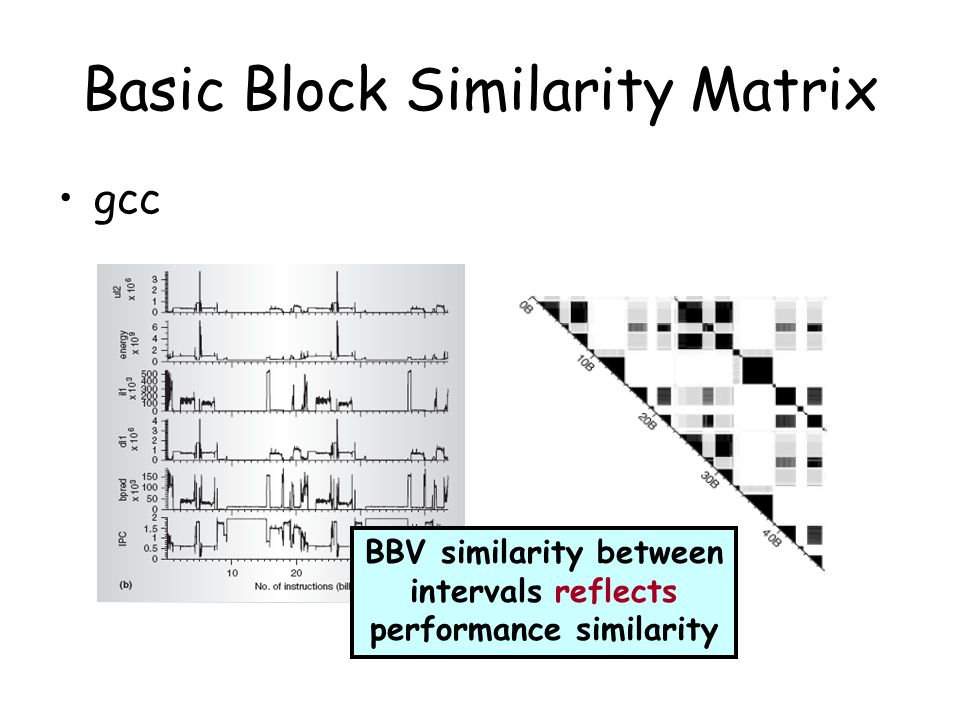 Basic Block Similarity Matrix gcc BBV similarity between intervals reflects performance similarity