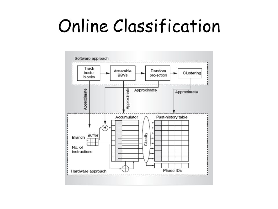 Online Classification
