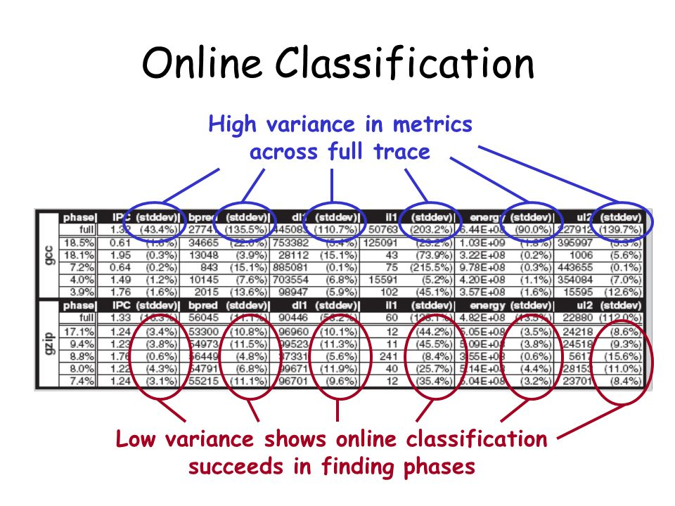 High variance in metrics across full trace Low variance shows online classification succeeds in finding phases
