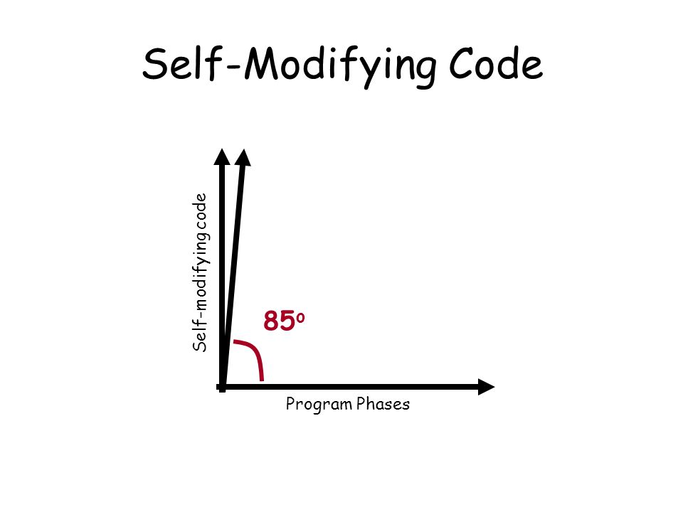 Self-Modifying Code Self-modifying code Program Phases 85 o