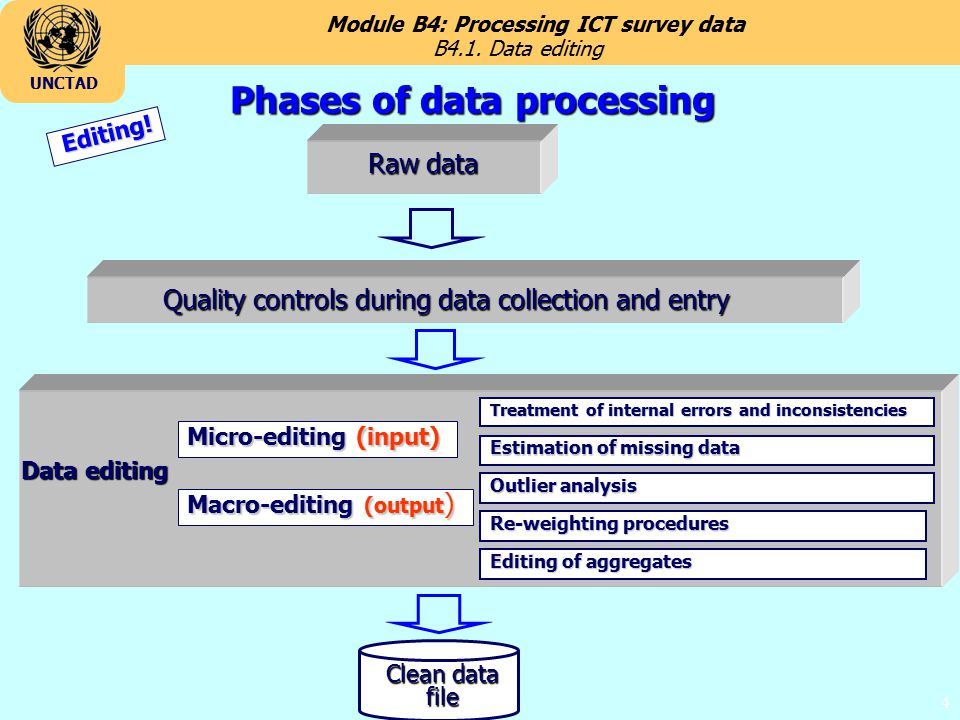 Module B4: Processing ICT survey data UNCTAD 4 Phases of data processing Raw data Quality controls during data collection and entry Clean data file Data editing Treatment of internal errors and inconsistencies Estimation of missing data Outlier analysis Re-weighting procedures Editing of aggregates Micro-editing (input) Macro-editing (output ) Editing.