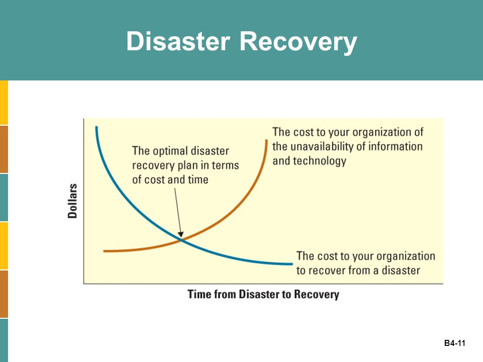 B4-11 Disaster Recovery