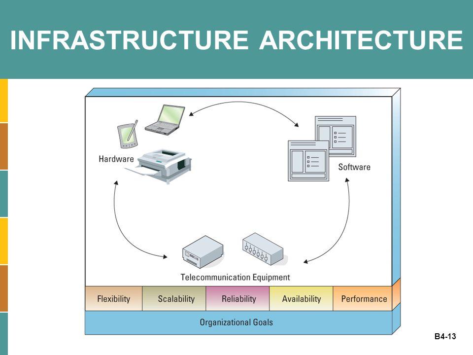 B4-13 INFRASTRUCTURE ARCHITECTURE