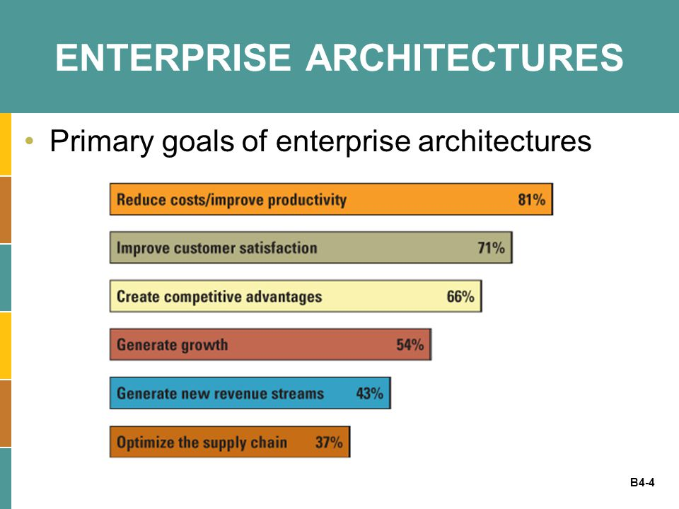 B4-15 APPLICATION ARCHITECTURE Application architecture - determines how applications integrate and relate to each other