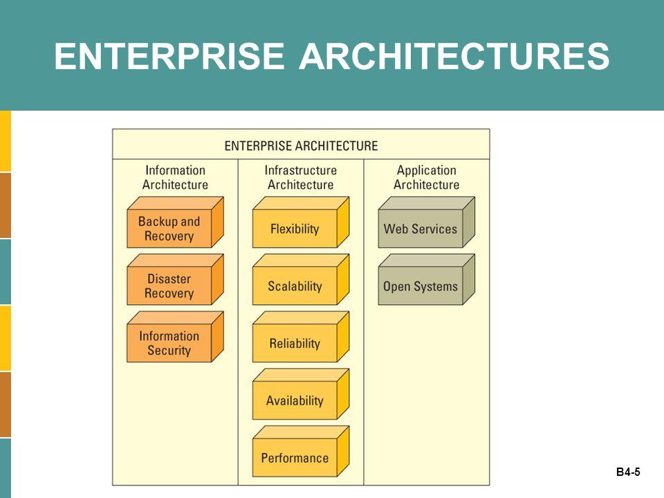 B4-5 ENTERPRISE ARCHITECTURES
