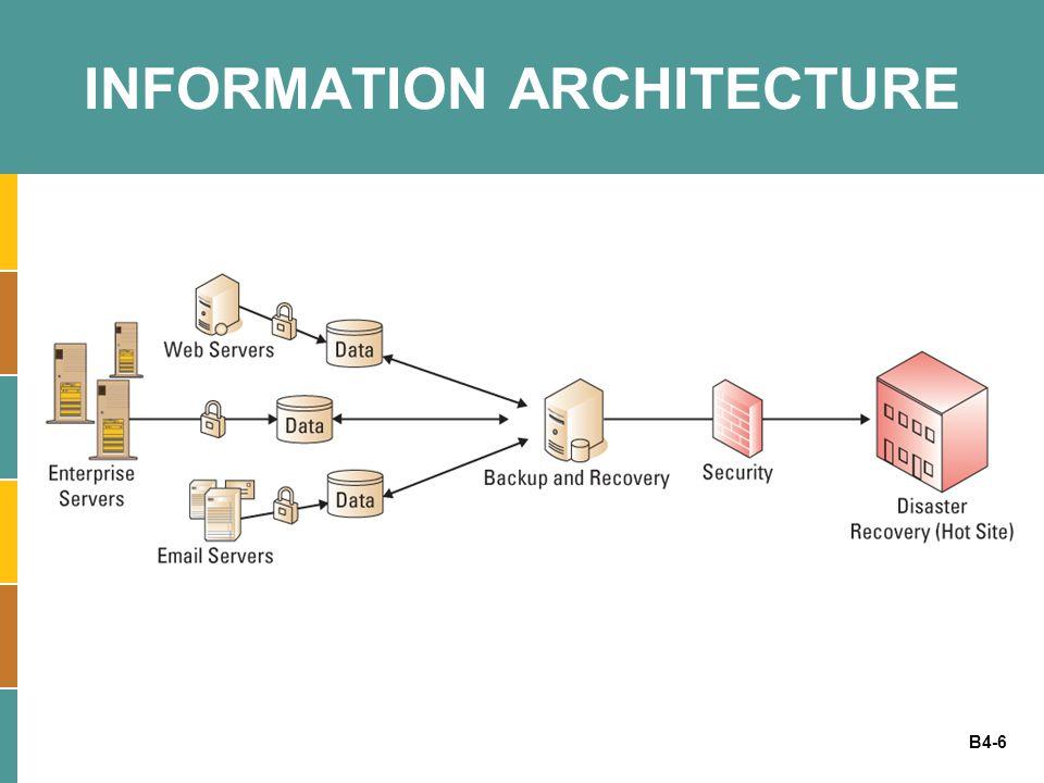 B4-6 INFORMATION ARCHITECTURE