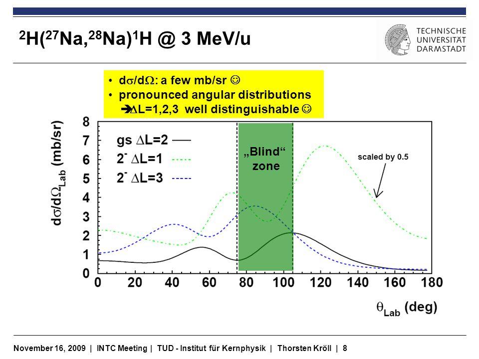 "November 16, 2009 | INTC Meeting | TUD - Institut für Kernphysik | Thorsten Kröll | 9 T-REX … proposed improvement Detector arrangement now: ""blind zone around 90° New arrangements under consideration Target … simulations needed to find optimum."