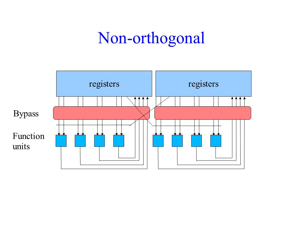 Non-orthogonal registers L2S2 M2M2 D2D2 Function units L1S1 M1M1 D1D1 registers Bypass A B *** See TI s picture ***