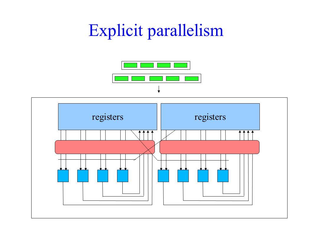 Addressing Modes Pre/post increment/decrement *++R, *R++ *++R[ucst5], *R++[ucst5] *--R[ucst5], *R--[ucst5] *++R[offsetR], *R++[offsetR] *--R[offsetR], *R--[offsetR]