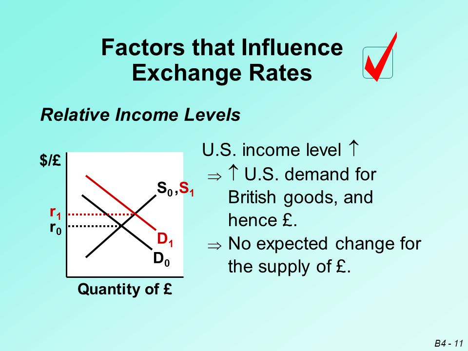 B4 - 11 $/£ Quantity of £ S0S0 D0D0 r0r0 U.S. income level    U.S. demand for British goods, and hence £. D1D1 r1r1 Factors that Influence Exchange