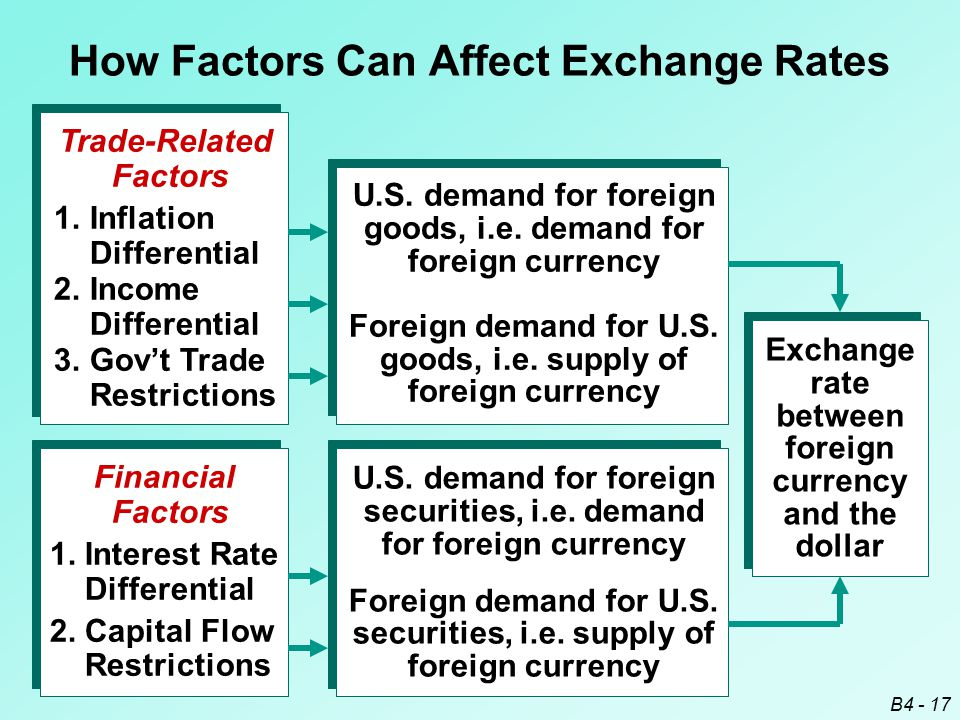 B4 - 17 Trade-Related Factors 1. Inflation Differential 2. Income Differential 3. Gov't Trade Restrictions Financial Factors 1. Interest Rate Differen