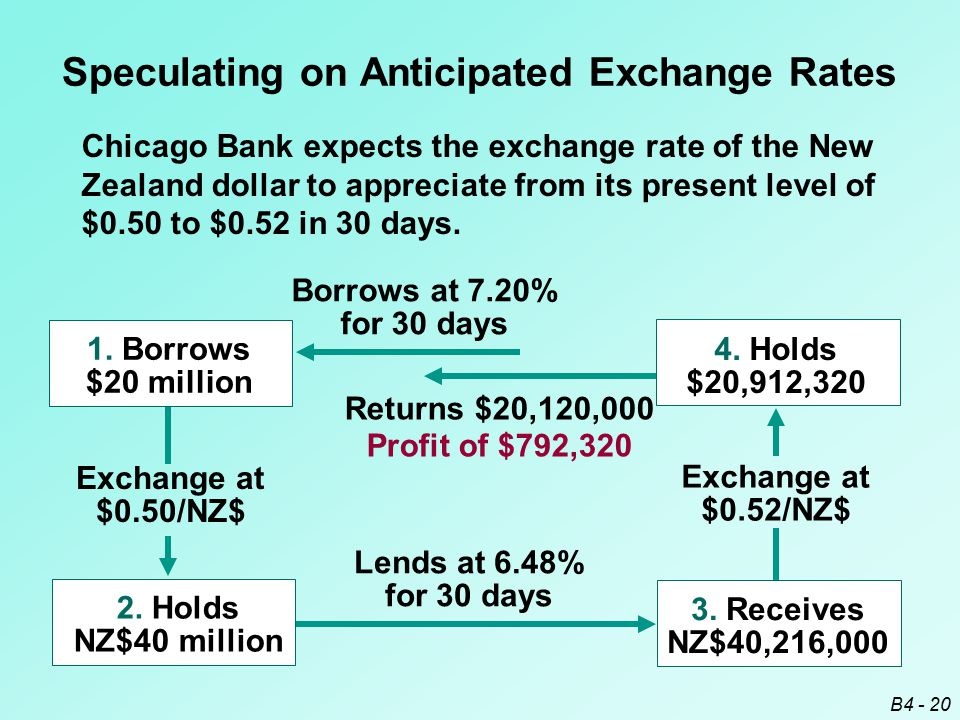 B4 - 20 Exchange at $0.52/NZ$ 4. Holds $20,912,320 2. Holds NZ$40 million Exchange at $0.50/NZ$ Speculating on Anticipated Exchange Rates Chicago Bank