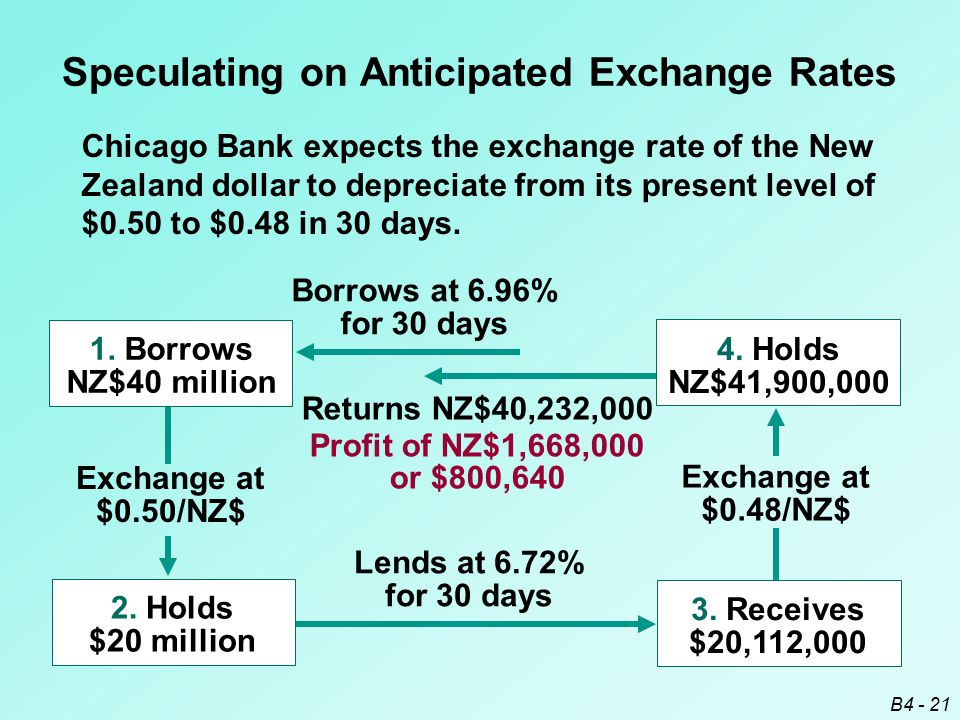 B4 - 21 Speculating on Anticipated Exchange Rates Chicago Bank expects the exchange rate of the New Zealand dollar to depreciate from its present leve