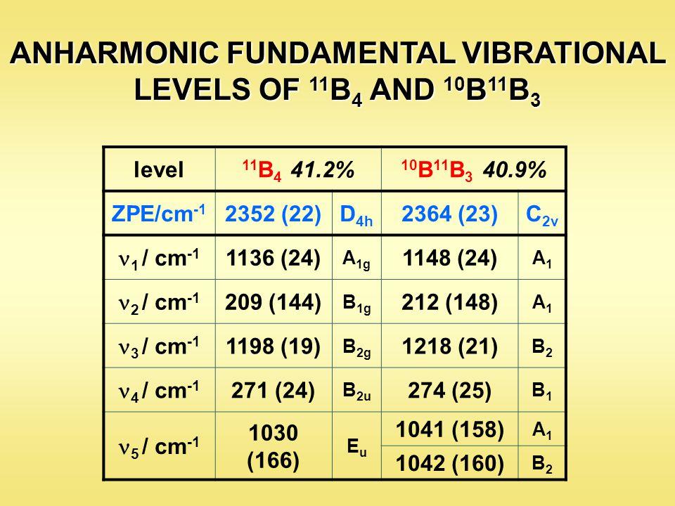 level 11 B 4 41.2% 10 B 11 B 3 40.9% ZPE/cm -1 2352 (22)D 4h 2364 (23)C 2v 1 / cm -1 1136 (24) A 1g 1148 (24) A1A1 2 / cm -1 209 (144) B 1g 212 (148) A1A1 3 / cm -1 1198 (19) B 2g 1218 (21) B2B2 4 / cm -1 271 (24) B 2u 274 (25) B1B1 5 / cm -1 1030 (166) EuEu 1041 (158) A1A1 1042 (160) B2B2 ANHARMONIC FUNDAMENTAL VIBRATIONAL LEVELS OF 11 B 4 AND 10 B 11 B 3